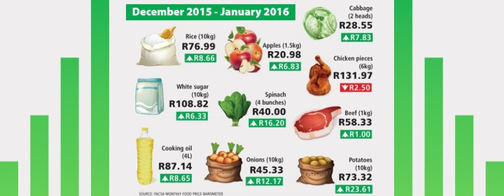 Food cost crisis featured 1